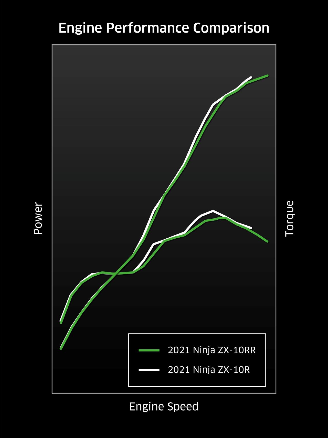 ZX1002L_Nエンジン性能グラフ_200901