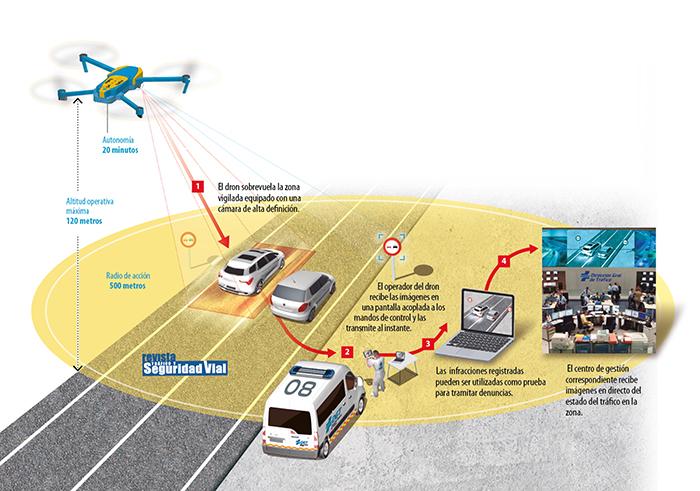 Spagna: droni per pattugliare le strade e rilevare infrazioni